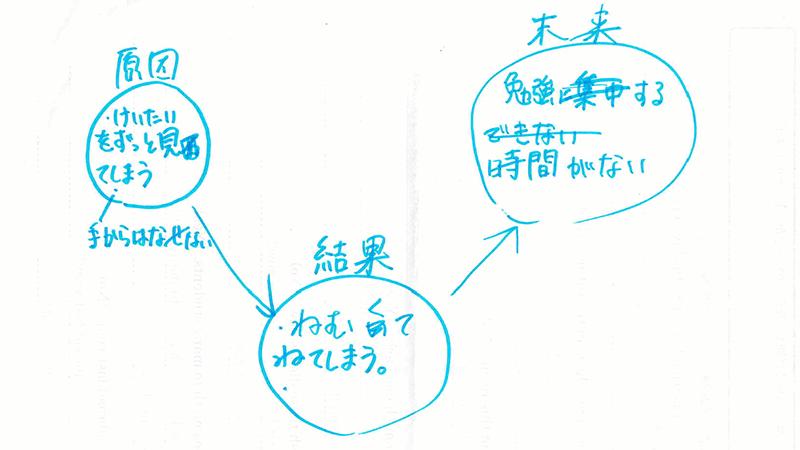 学習支援塾ビーンズ エンカレ カコミライプレゼン 進路選び