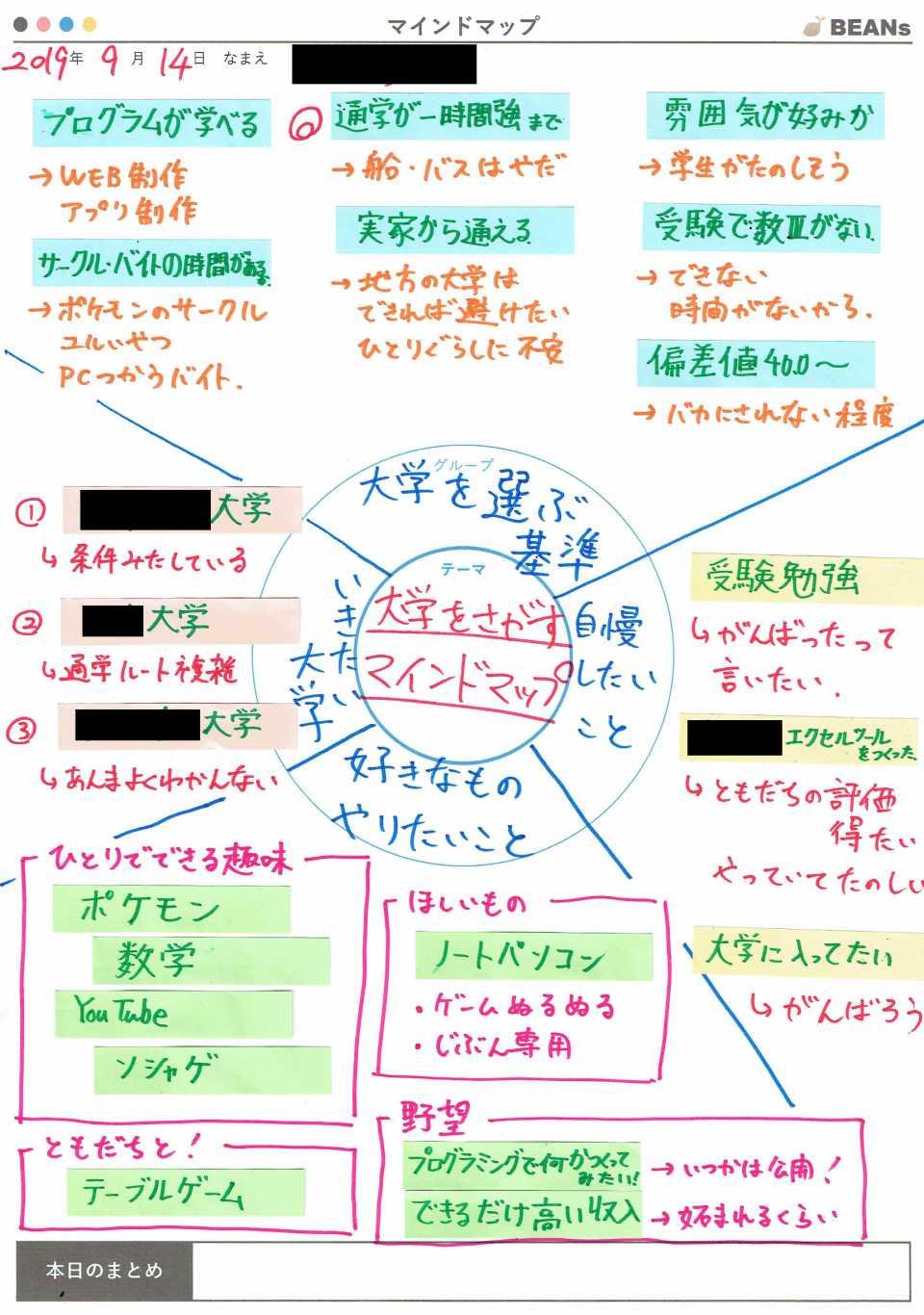 生徒の自尊心を回復するための手順1 事実を書き出すマインドマップ